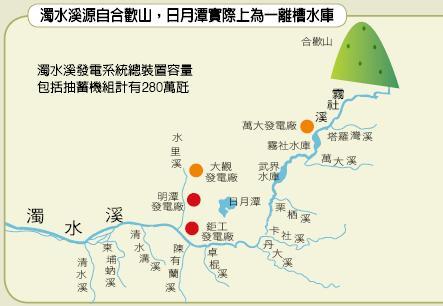 濁水溪發電系統