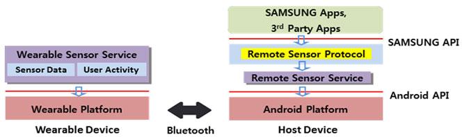 Samsung Remote Sensor Service Architecture